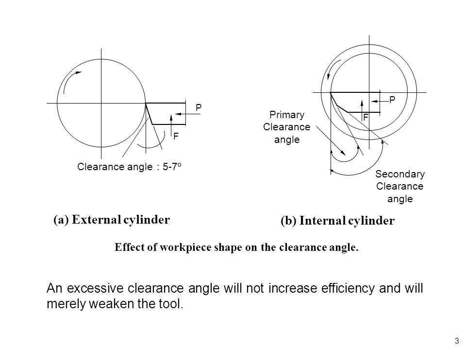 Effect of workpiece shape on the clearance angle.