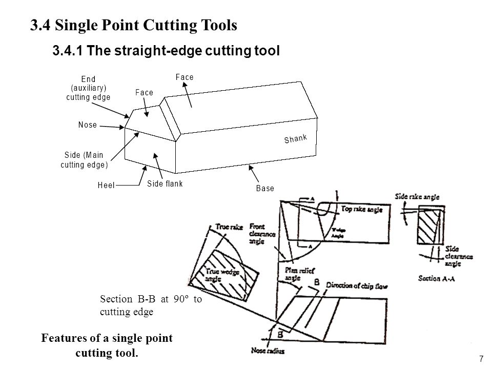 Features of a single point cutting tool.