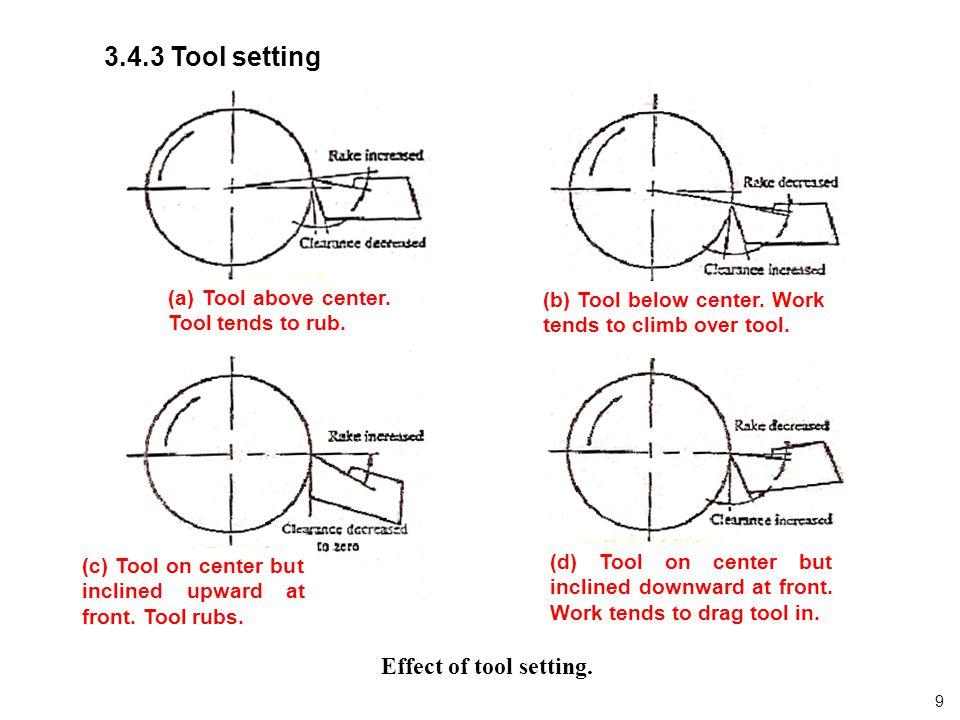 3.4.3 Tool setting Effect of tool setting.