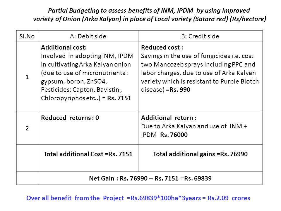 Partial Budgeting to assess benefits of INM, IPDM by using improved