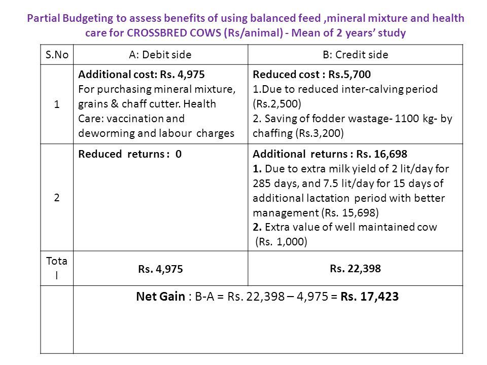 Partial Budgeting to assess benefits of using balanced feed ,mineral mixture and health care for CROSSBRED COWS (Rs/animal) - Mean of 2 years' study