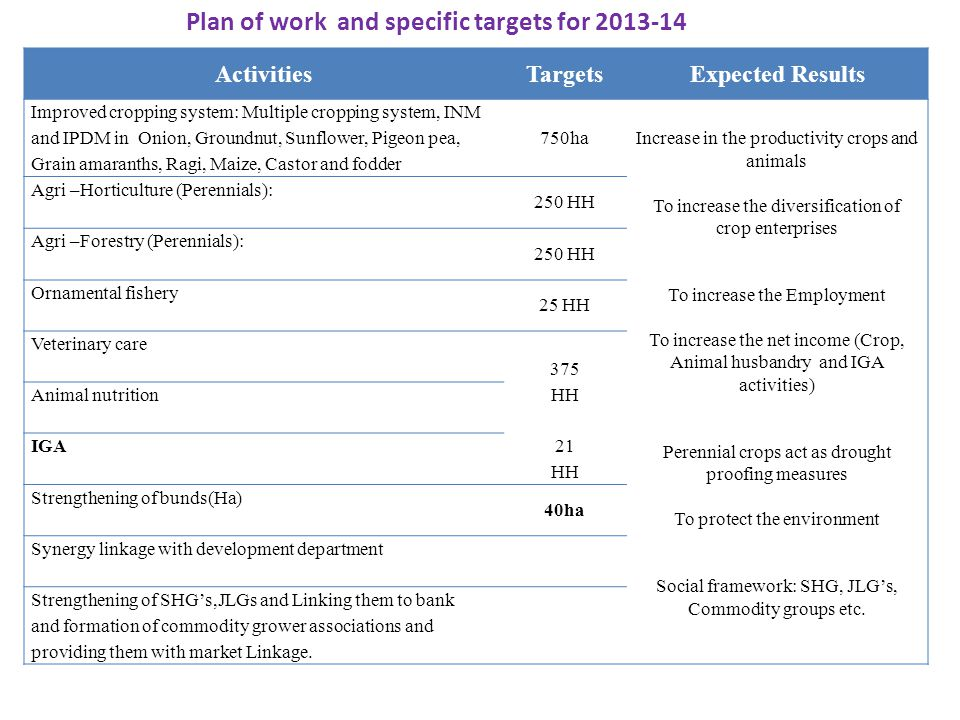 Plan of work and specific targets for 2013-14