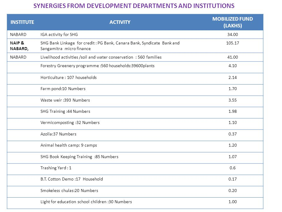 SYNERGIES FROM DEVELOPMENT DEPARTMENTS AND INSTITUTIONS