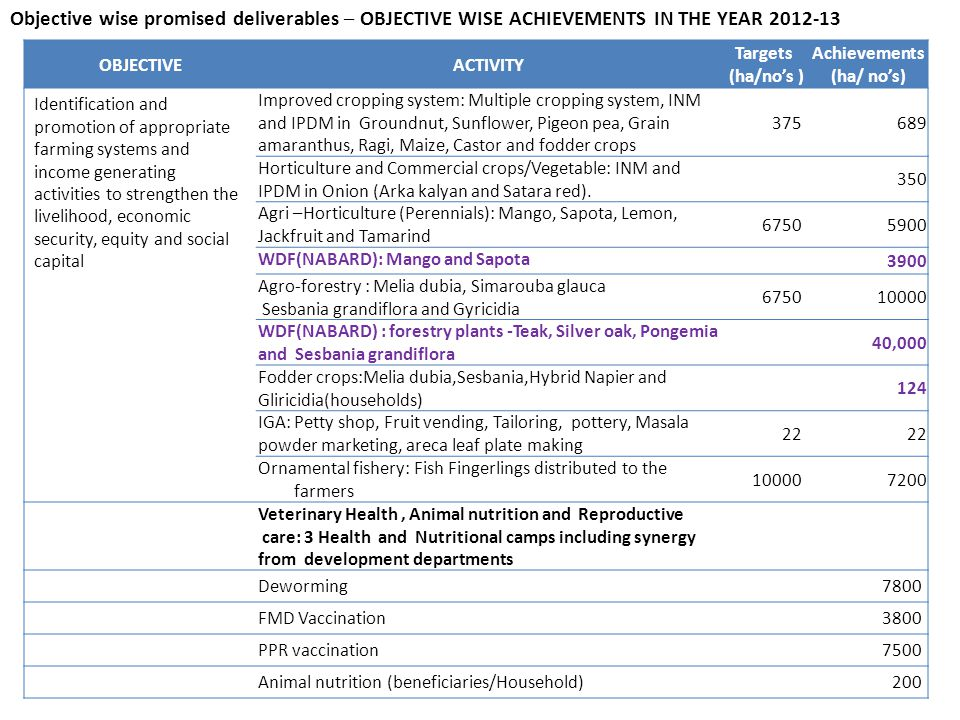 Objective wise promised deliverables – OBJECTIVE WISE ACHIEVEMENTS IN THE YEAR 2012-13