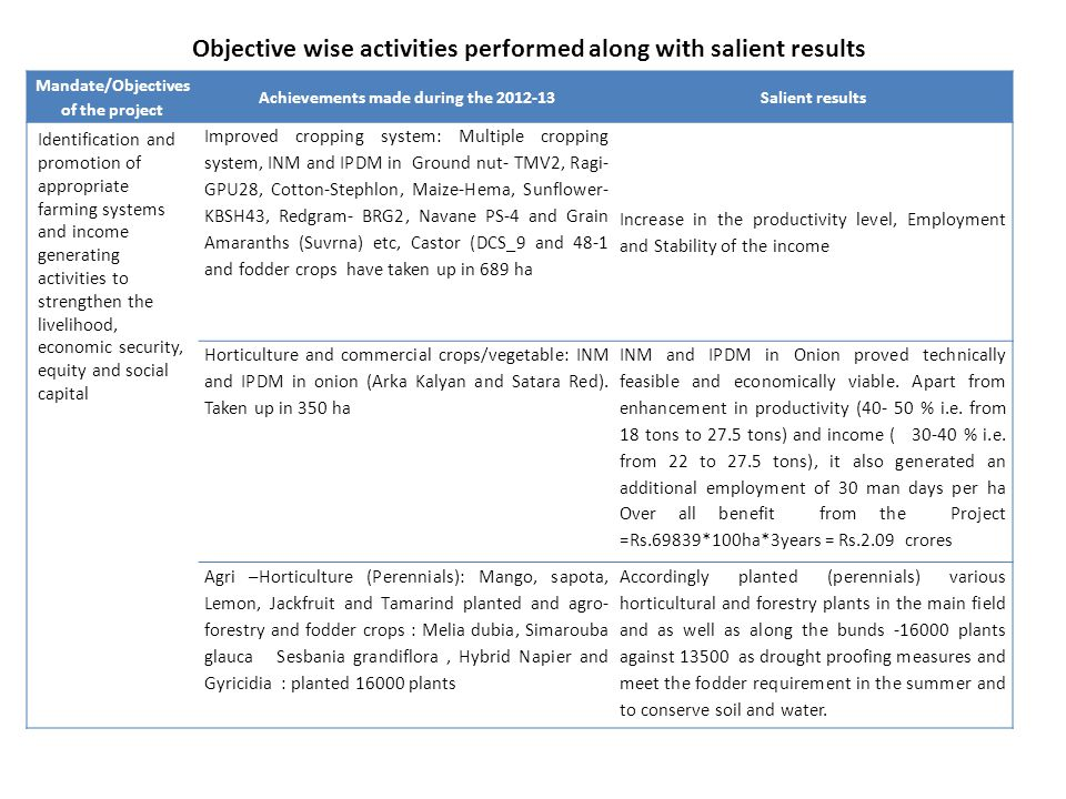 Objective wise activities performed along with salient results