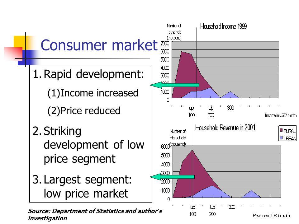Consumer market Rapid development:
