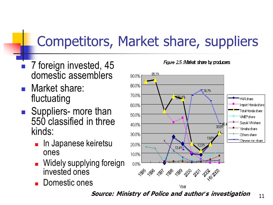 Competitors, Market share, suppliers