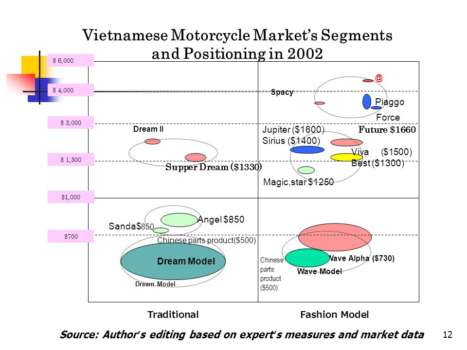 Vietnamese Motorcycle Market's Segments and Positioning in 2002