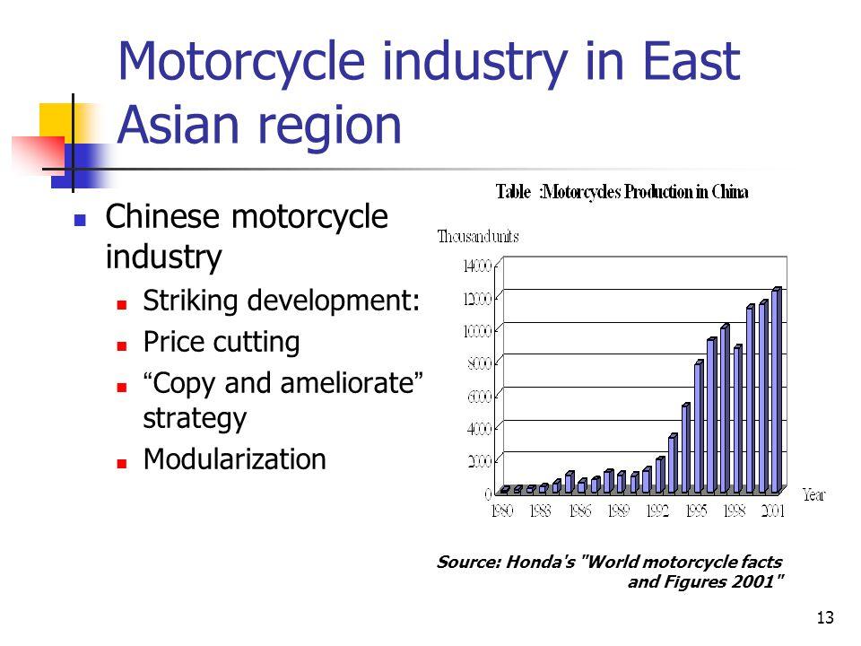 Motorcycle industry in East Asian region