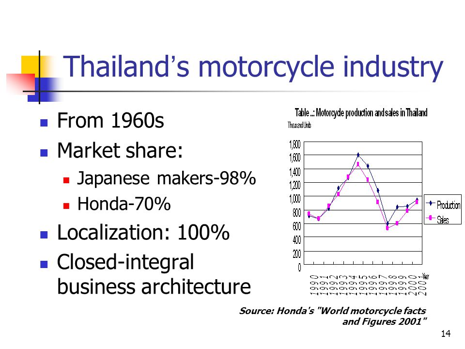Thailand's motorcycle industry