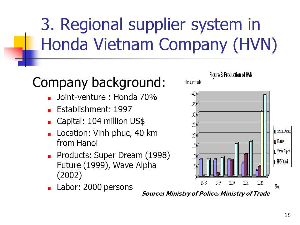 3. Regional supplier system in Honda Vietnam Company (HVN)