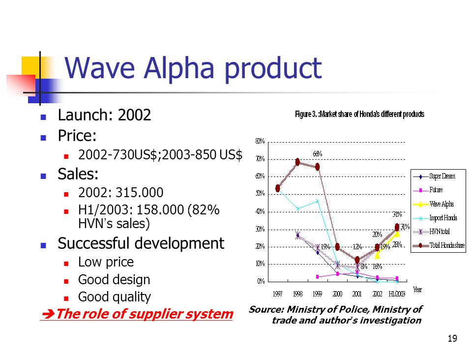 Wave Alpha product Launch: 2002 Price: Sales: Successful development
