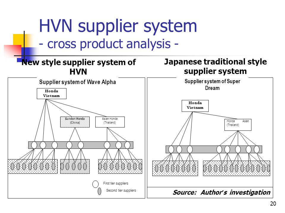 HVN supplier system - cross product analysis -