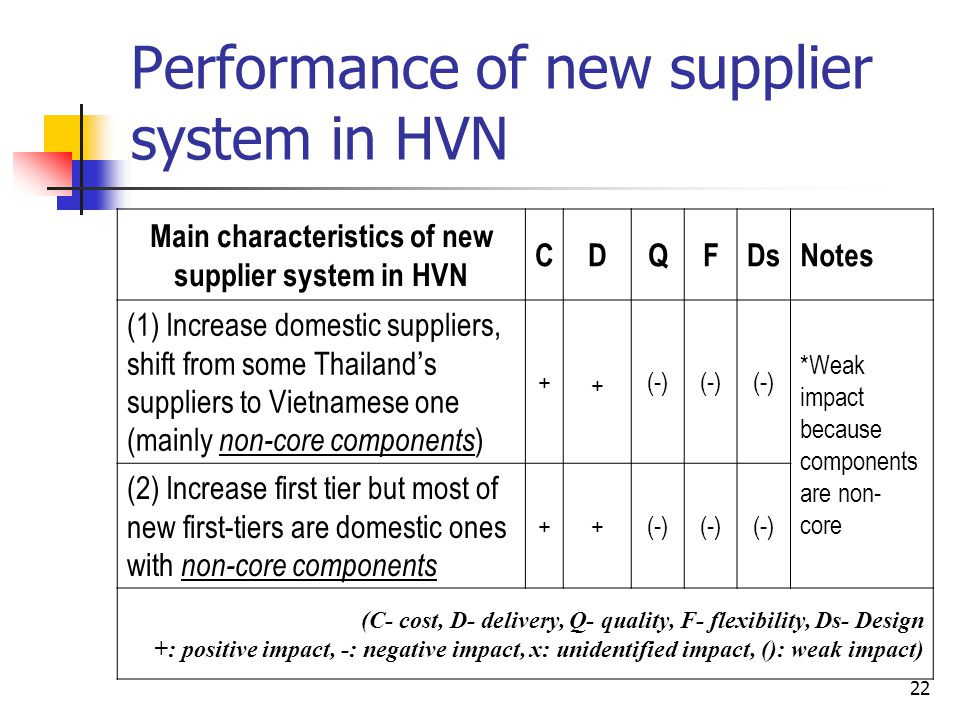 Performance of new supplier system in HVN