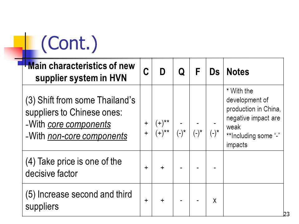 Main characteristics of new supplier system in HVN