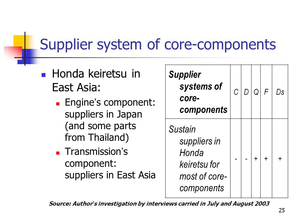 Supplier system of core-components