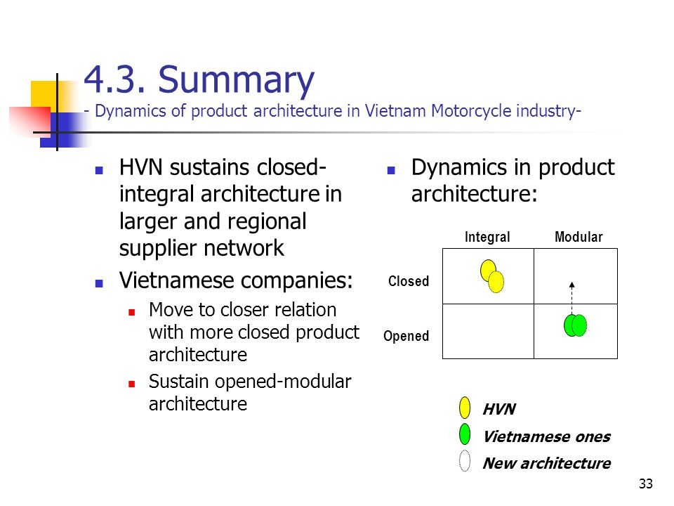 4.3. Summary - Dynamics of product architecture in Vietnam Motorcycle industry-