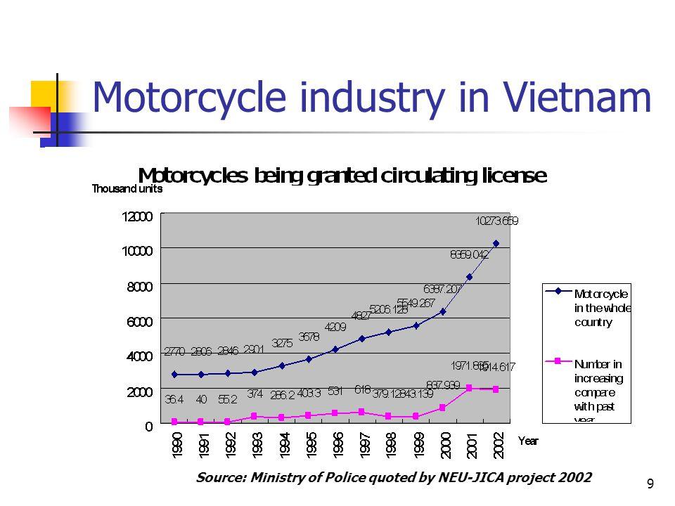 Motorcycle industry in Vietnam