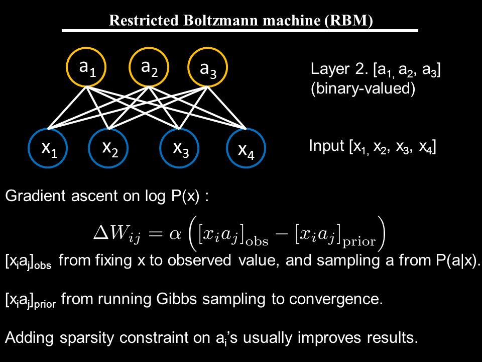 Restricted Boltzmann machine (RBM)