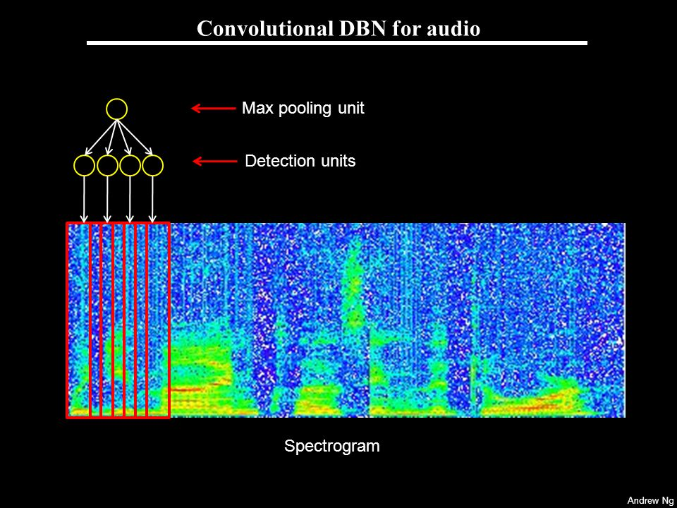 Convolutional DBN for audio