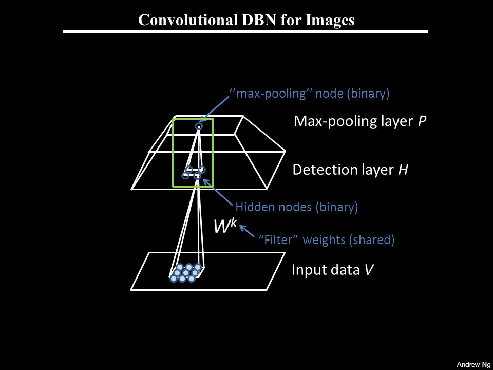 Convolutional DBN for Images