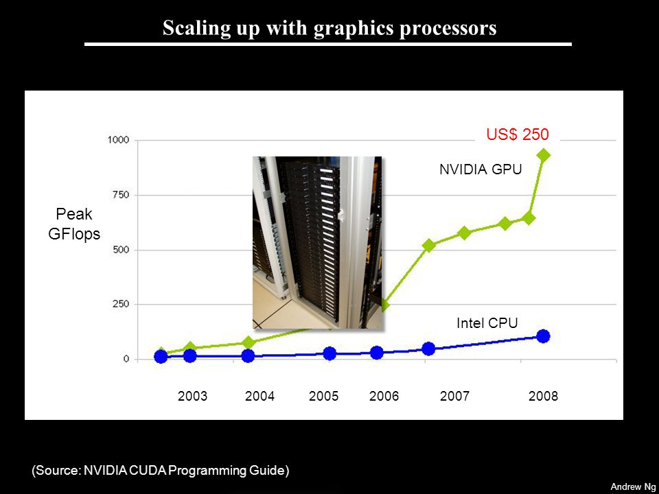 Scaling up with graphics processors