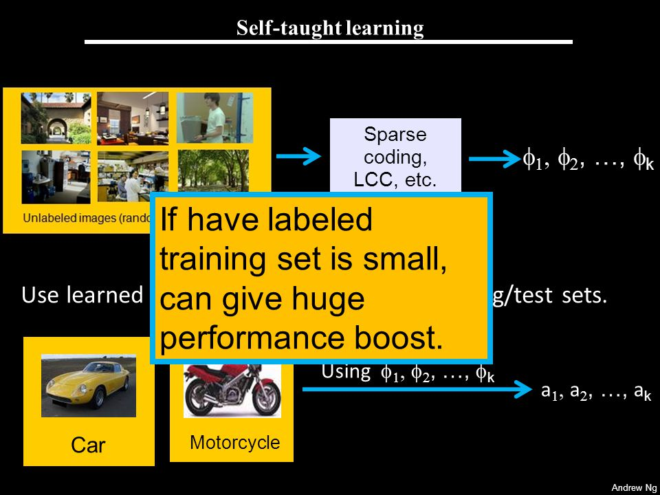 Self-taught learning Sparse coding, LCC, etc. f1, f2, …, fk. If have labeled training set is small, can give huge performance boost.