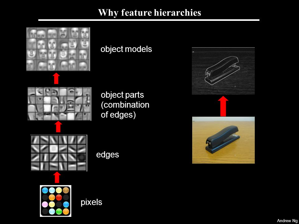 Why feature hierarchies