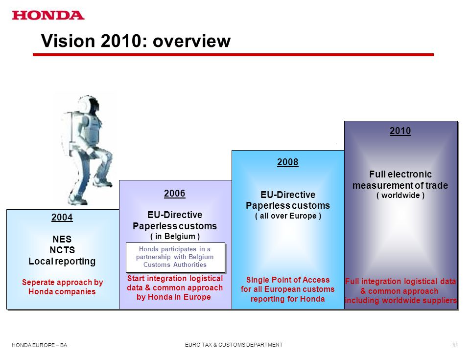 Vision 2010: overview 2010 Full electronic measurement of trade 2008