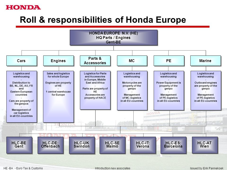 Roll & responsibilities of Honda Europe