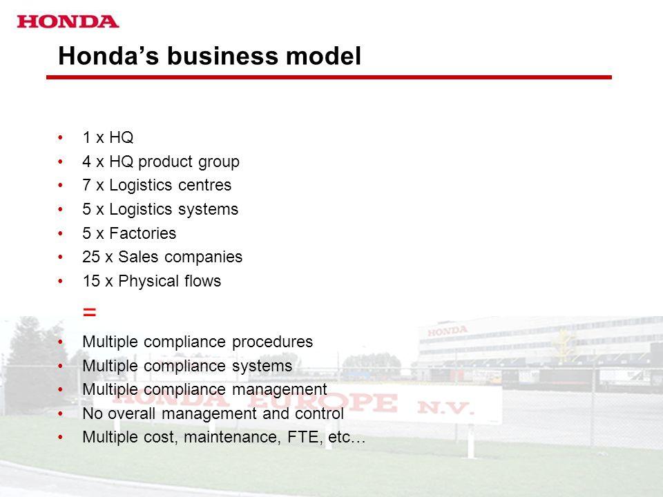Honda's business model