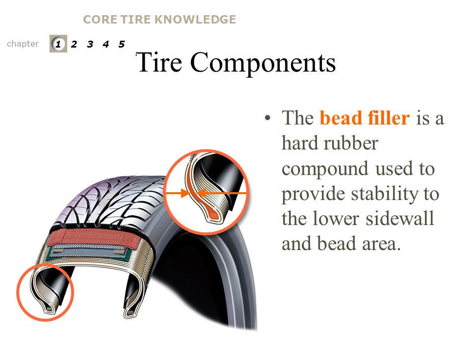 CORE TIRE KNOWLEDGE Tire Components. chapter. 1 2 3 4 5. PARTS OF A TIRE. Bead Filler.