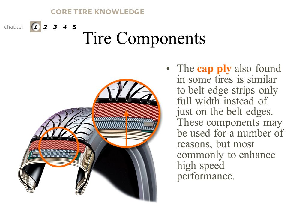 CORE TIRE KNOWLEDGE Tire Components. chapter. 1 2 3 4 5. PARTS OF A TIRE. Cap Ply.