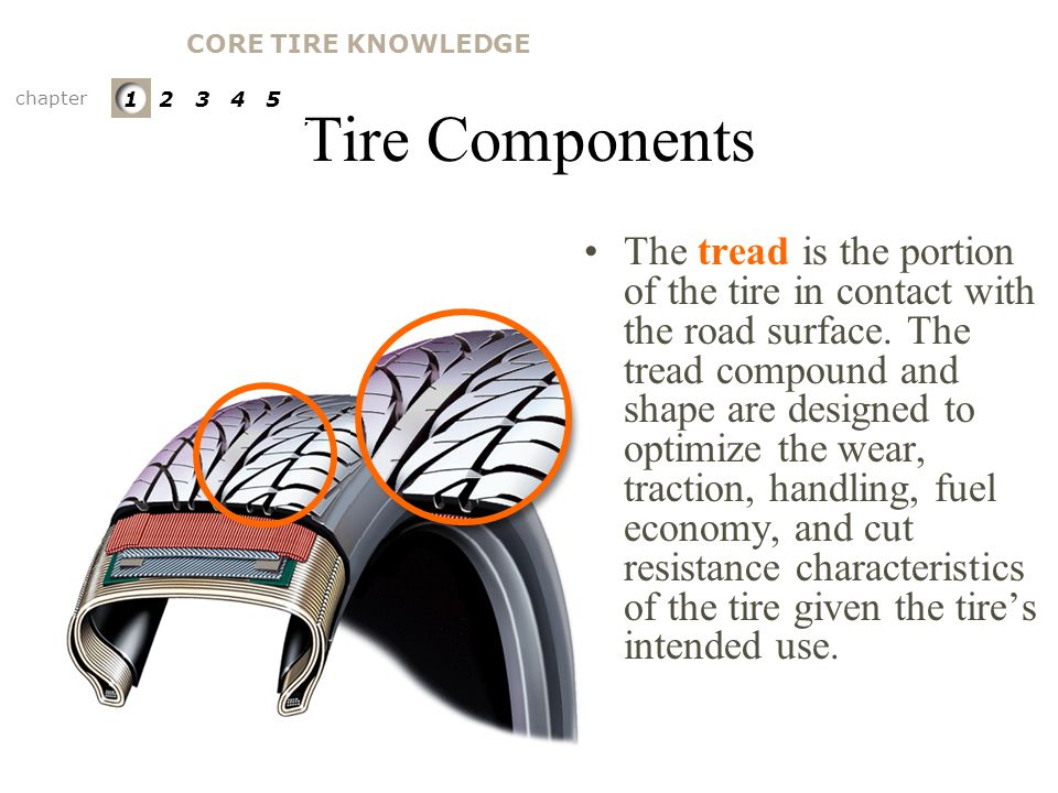 CORE TIRE KNOWLEDGE Tire Components. chapter. 1 2 3 4 5. PARTS OF A TIRE. Tread.