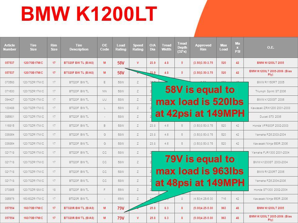 BMW K1200LT 58V is equal to max load is 520lbs at 42psi at 149MPH