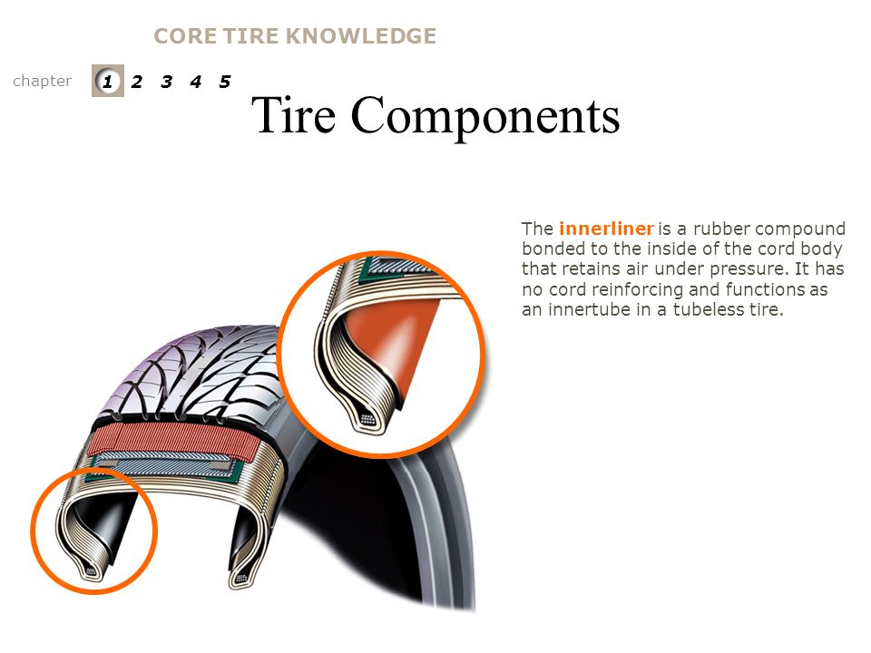 Tire Components CORE TIRE KNOWLEDGE Innerliner 1 2 3 4 5
