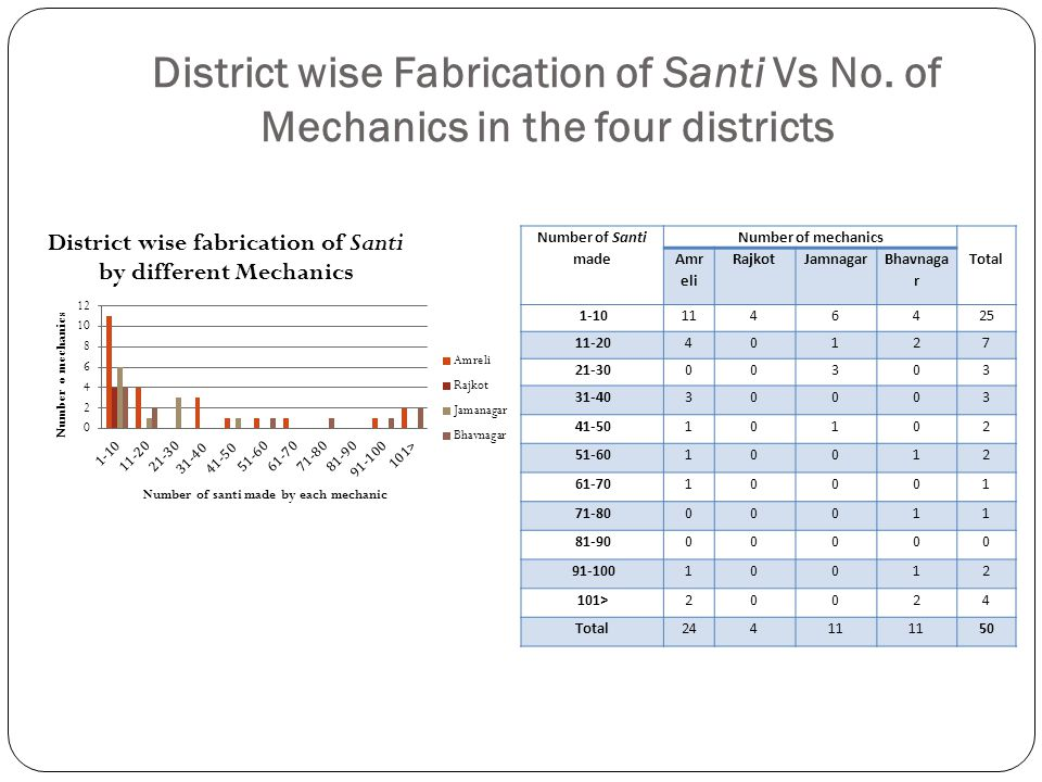 District wise Fabrication of Santi Vs No