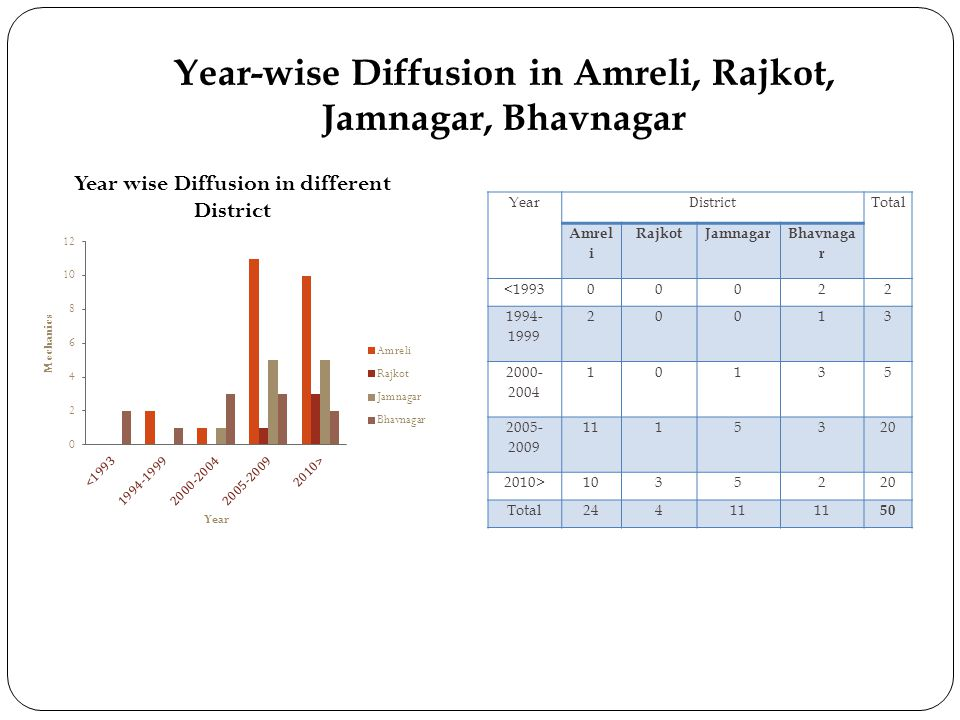 Year-wise Diffusion in Amreli, Rajkot, Jamnagar, Bhavnagar