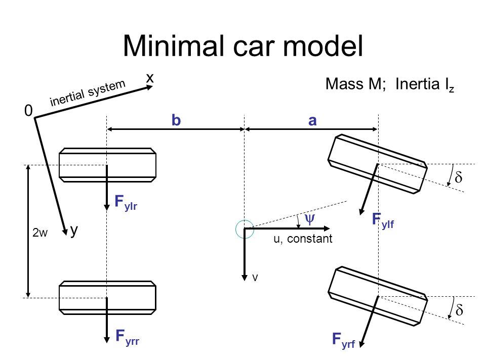 Minimal car model x Mass M; Inertia Iz b a  Fylr  Fylf y  Fyrr Fyrf
