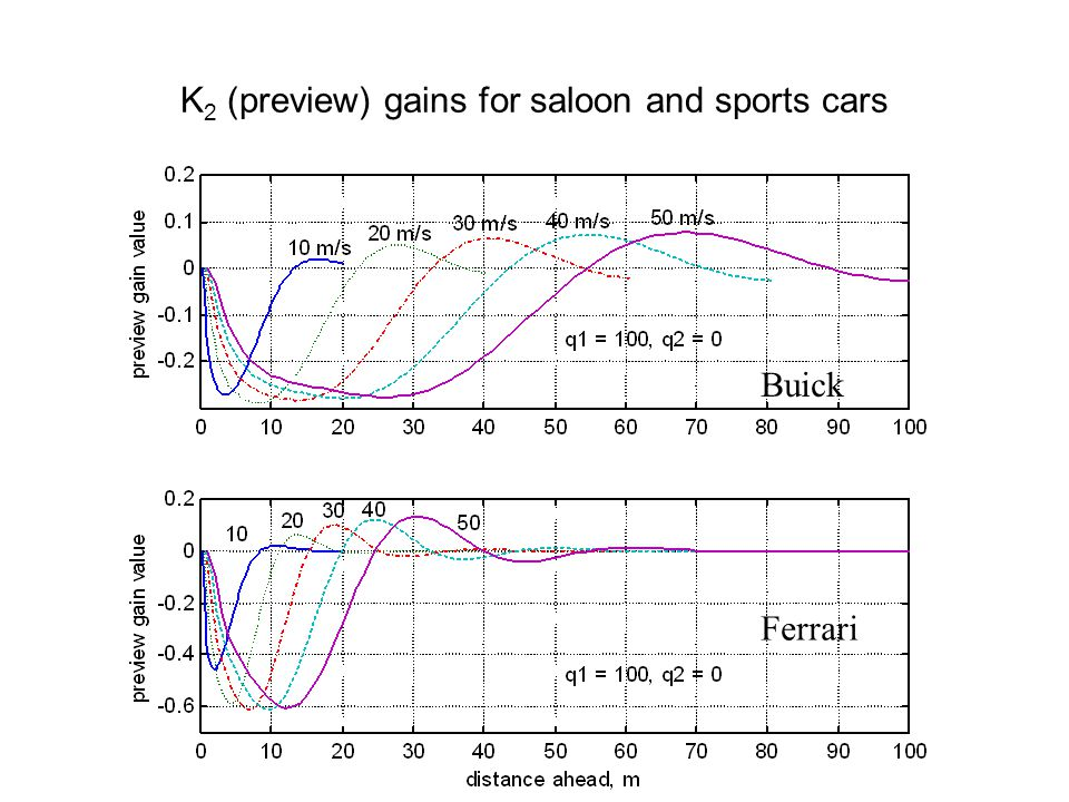 K2 (preview) gains for saloon and sports cars