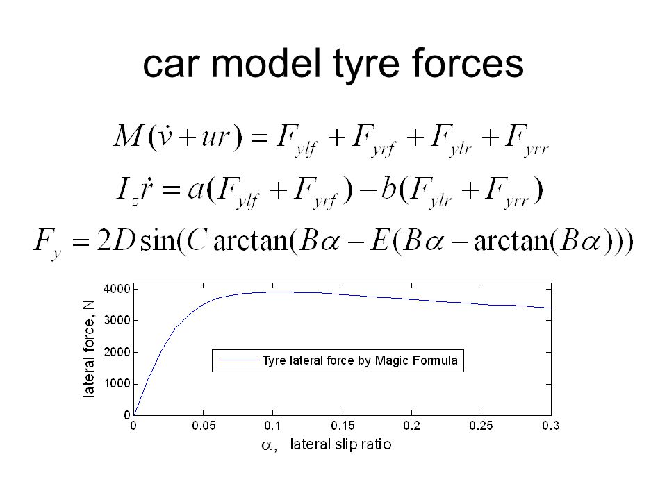 car model tyre forces ,
