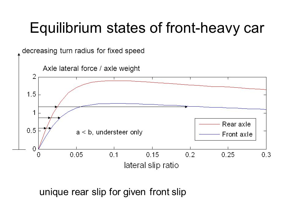 Equilibrium states of front-heavy car