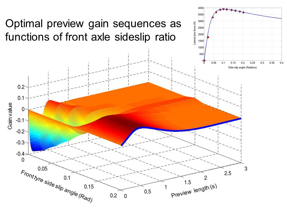 Optimal preview gain sequences as functions of front axle sideslip ratio