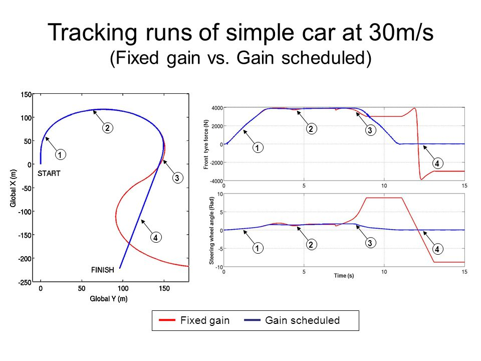 Tracking runs of simple car at 30m/s (Fixed gain vs. Gain scheduled)