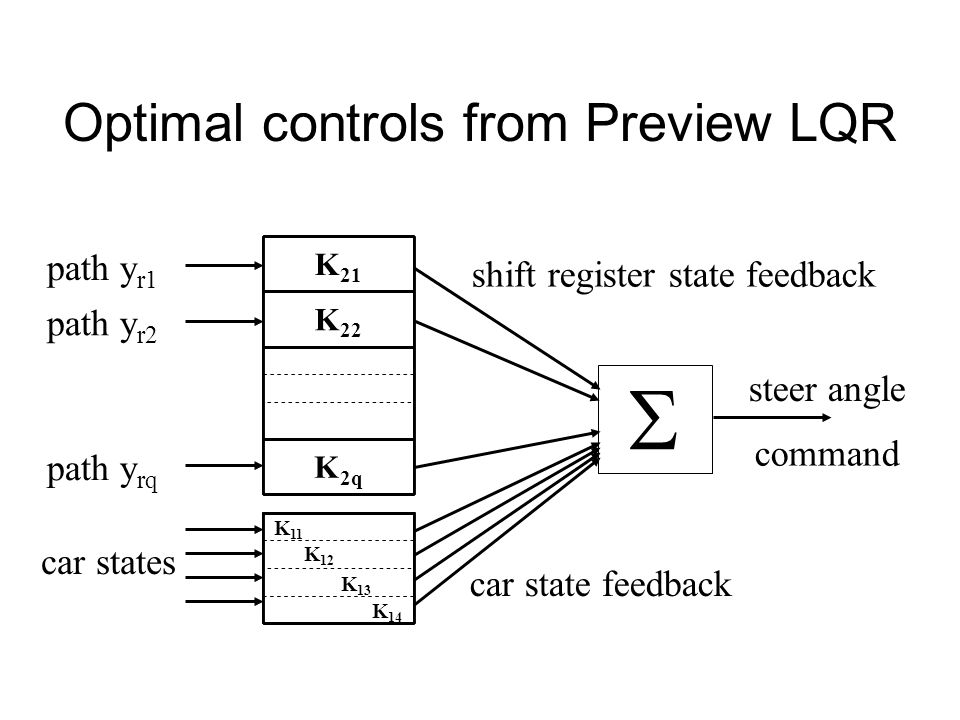  Optimal controls from Preview LQR path yr1