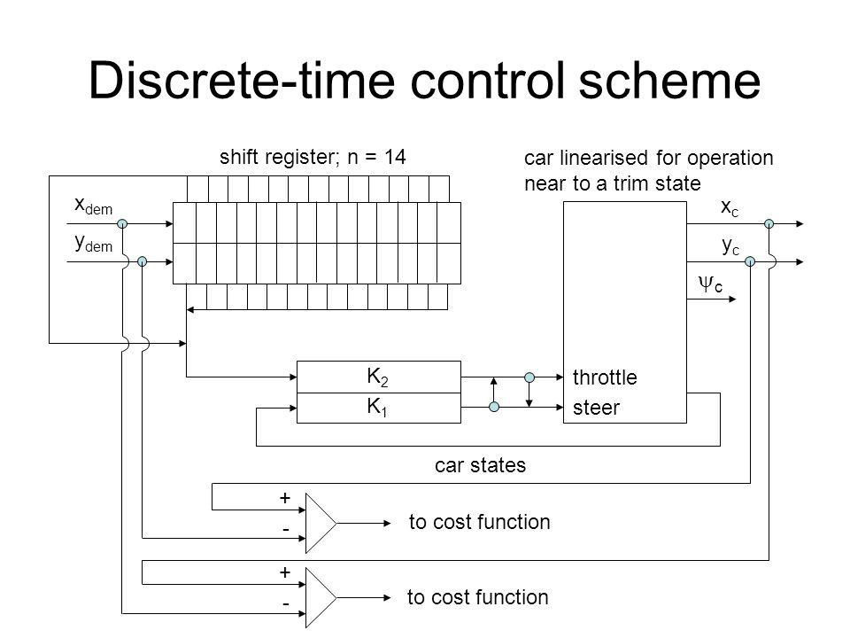 Discrete-time control scheme