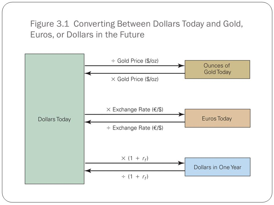 Figure 3.1 Converting Between Dollars Today and Gold, Euros, or Dollars in the Future