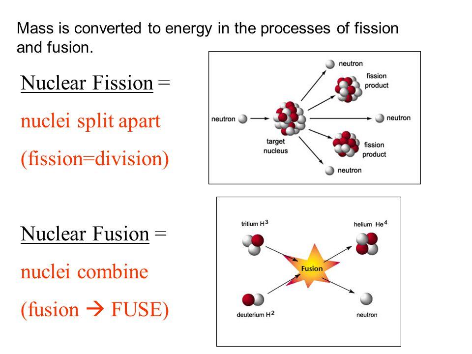 Nuclear Fission = nuclei split apart (fission=division)