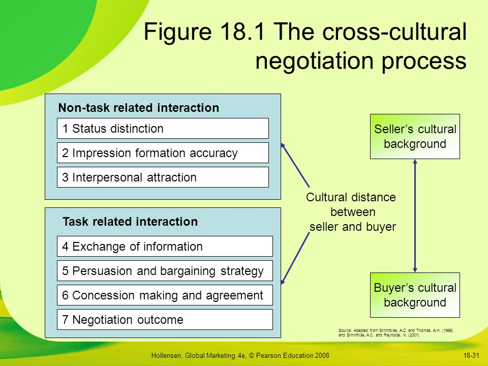 Figure 18.1 The cross-cultural negotiation process
