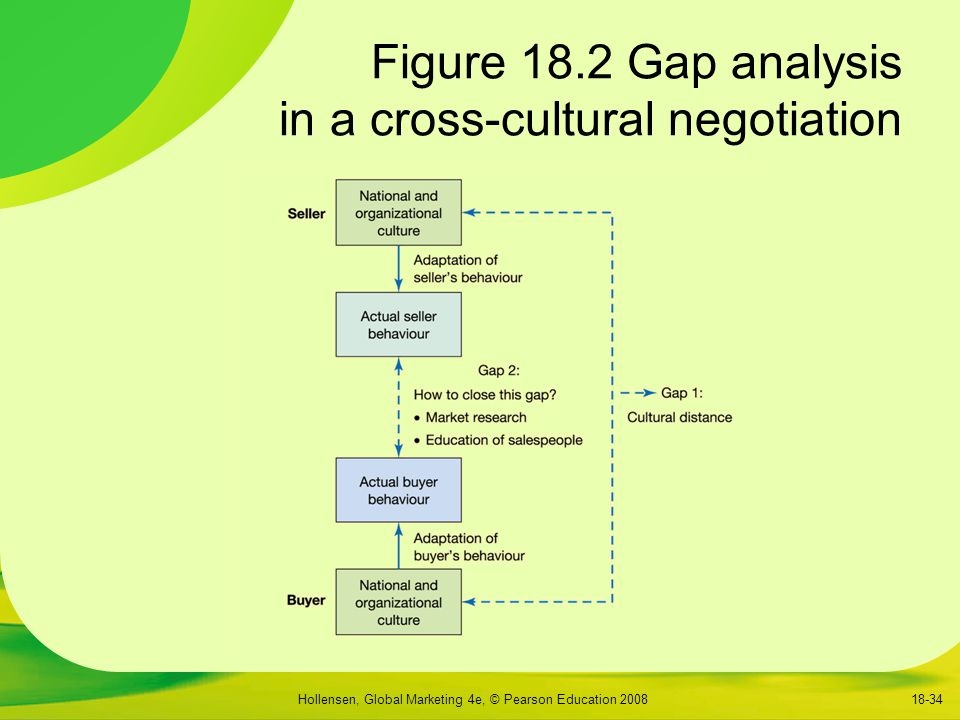 Figure 18.2 Gap analysis in a cross-cultural negotiation